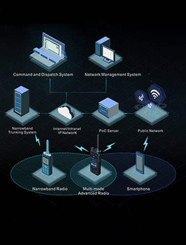 Lte system small banner