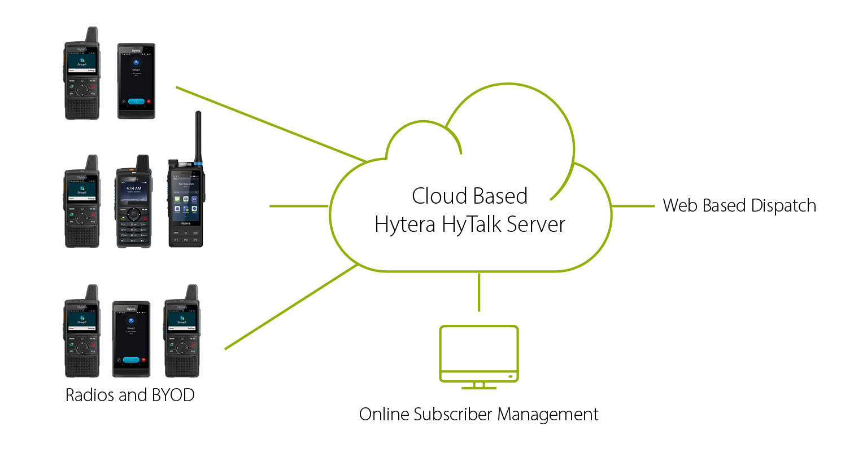 Hytera Hytalk diagram